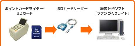 ポイントカードライター・SDカード/SDカードリーダー/顧客分析ソフト「ファンづくりライト」